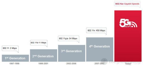 S4 hỗ trợ mạng 5G Wifi