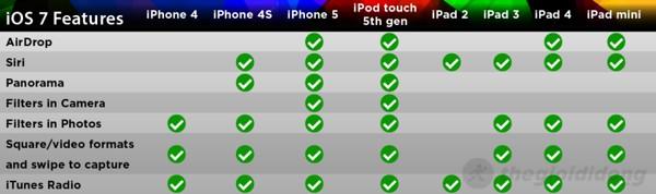 Thậm chí nhiều iDevice mới cũng không thể dùng trọn vẹn tính năng của iOS 7