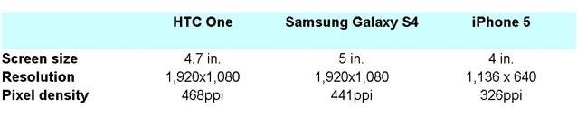 So thông số các màn hình