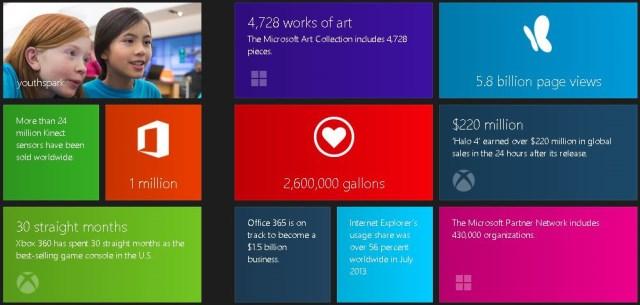 Những thành tựu của Microsoft qua các con số