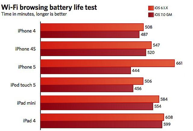 iOS 7 đã không cải thiện thời lượng pin mà còn gây hao pin hơn trước