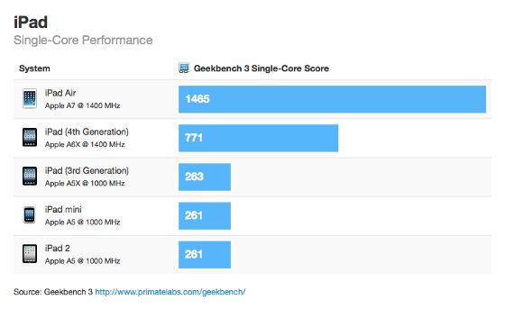 Điểm số benchmark của iPad Air cao hơn gấp đôi iPad 4 trong bài kiểm tra đơn nhân