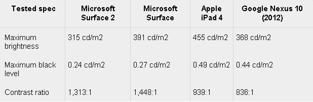 Độ sáng và tỷ lệ tương phản dưới ánh nắng của Surface 2 và các đối thủ