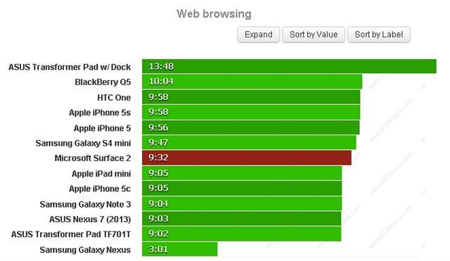 Surface 2 duyệt web xuyên suốt được 9 giờ 32 phút, đánh giá từ gsmarena