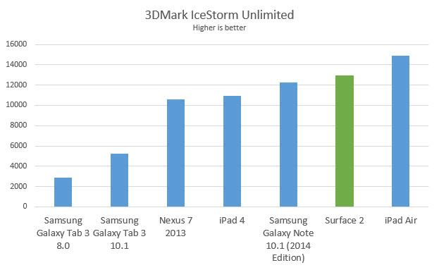 Bảng biểu 3DMark của Surface 2 so với các đối thủ