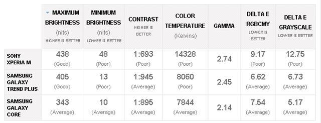 Độ sáng với số liệu cao hơn là tốt hơn