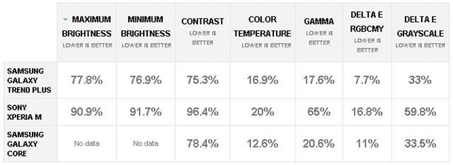 Góc nhìn với số liệu thấp hơn là tốt hơn