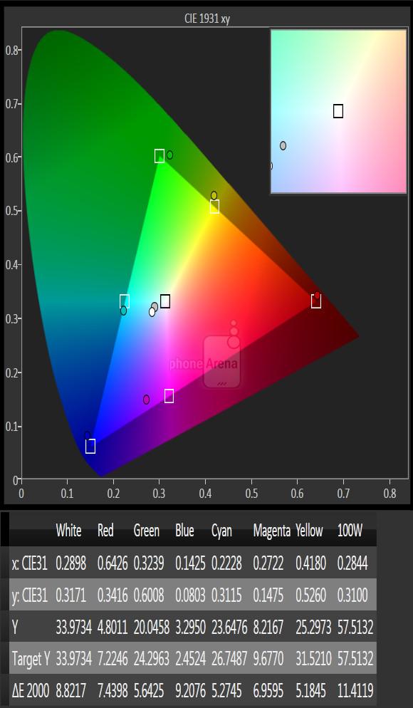 Kiểm tra độ chính xác của các dải màu