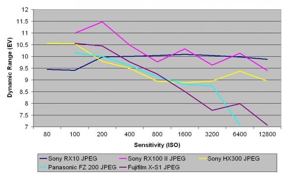 Kiểm tra Dynamic range với chế độ chụp JPEG dạng nén