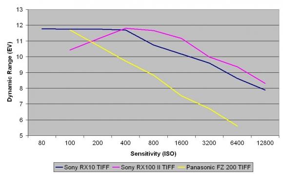 Kiểm tra Dynamic range (đã chuyển sang định dạng TIFF) với chế độ chụp RAW dạng thô
