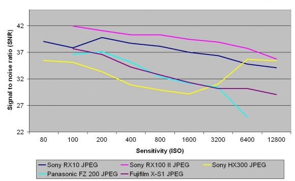 Kiểm tra Noise với chế độ chụp JPEG dạng nén