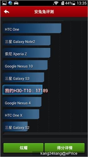 Các kết quả đo cấu hình đáng nể của Huawei Honor 3C