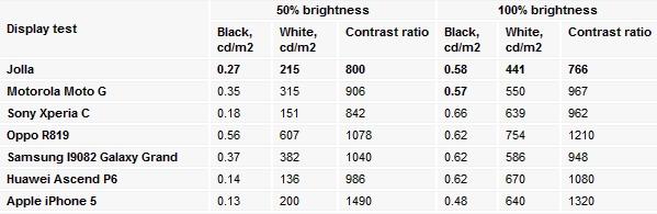 Độ sáng màn hình ở mức 50 - 100% của Jolla so với các đối thủ