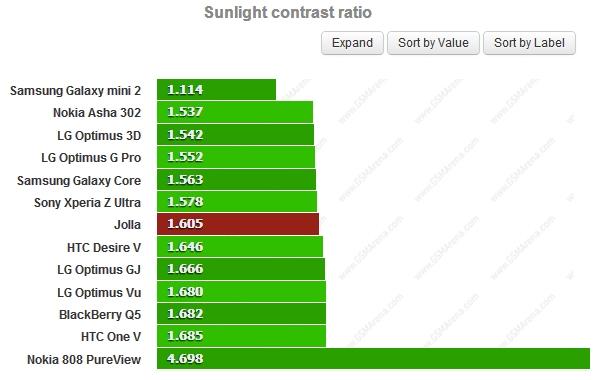 Tỷ lệ tương phản dưới ánh nắng mặt trời (cao hơn là tốt hơn)
