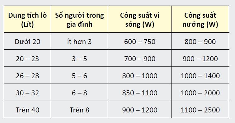 Công suất một số loại lò vi sóng thông thường