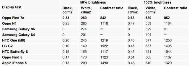 Kiểm tra độ sáng ở mức 50-100%