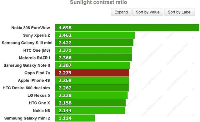 Kiểm tra tỷ lệ tương phản dưới ánh sáng mặt trời - cao hơn là tốt hơn
