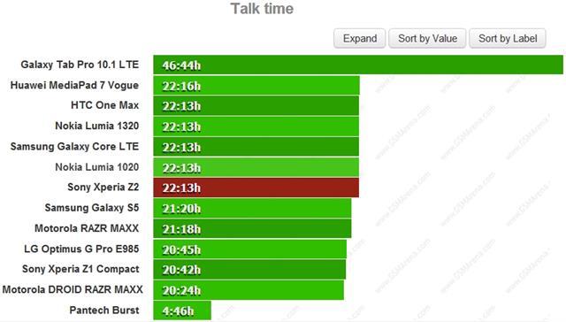 Sony Xperia Z2 có khả năng đàm thoại 3G xuyên suốt 22 giờ 13 phút