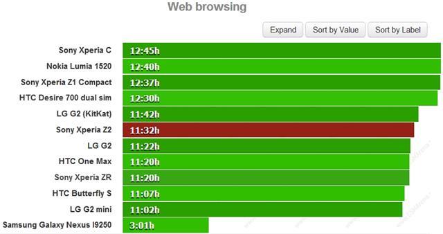 Sony Xperia Z2 có thể duyệt web xuyên suốt 11 giờ 32 phút