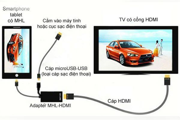 Kết quả hình ảnh cho Kết nối HDMI không dây với tivi