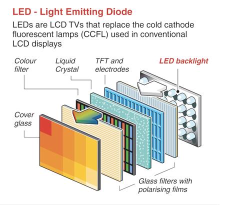 Cấu trúc của tivi LED