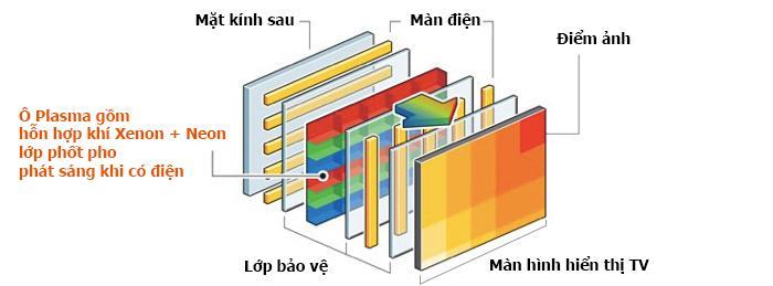 Tivi Plasma là gì?