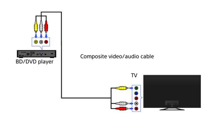 Kết nối Composite giữa tivi và thiết bị bên ngoài (đầu đĩa, karaoke)