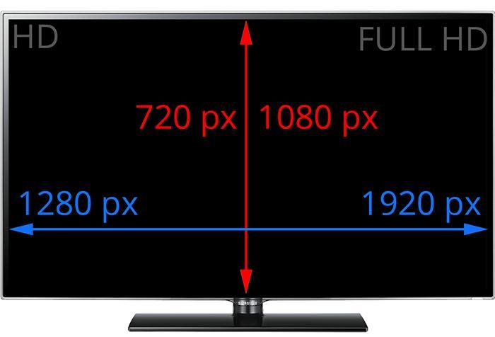 Độ phân giải có nghĩa là chỉ số điểm ảnh trên một màn hình