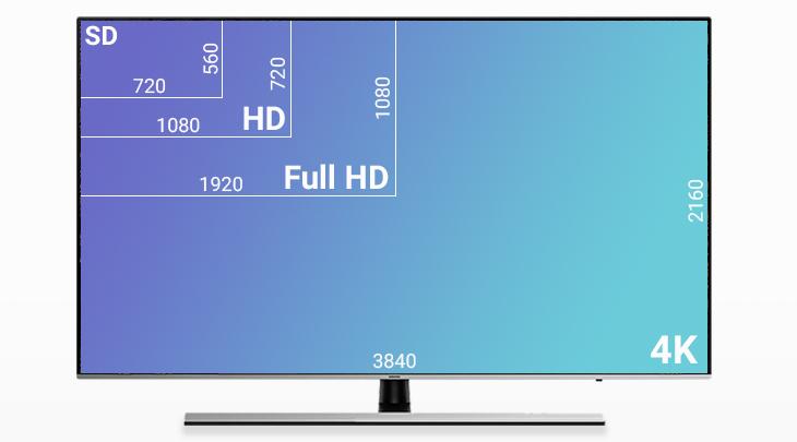 Điểm mặt những độ phân giải phổ biến hiện nay trên tivi