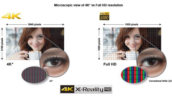 Sony sở hữu bộ xử lý hình X-Reality Pro cực đỉnh