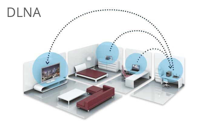 DLNA hoạt động dựa vào mạng nội bộ (Wifi) giữa các thiết bị trong nhà và tivi