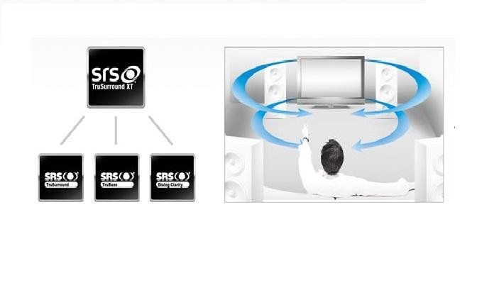 Công nghệ âm thanh vòm TruSurround HD