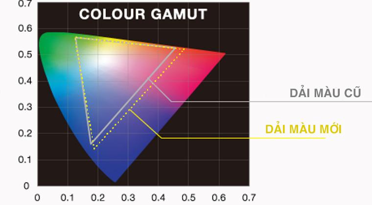 Dải màu phong phú giúp tái tạo màu sắc tự nhiên