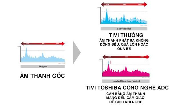 Hiện tượng méo mó âm thanh được cải thiện với Audio Distortion Control