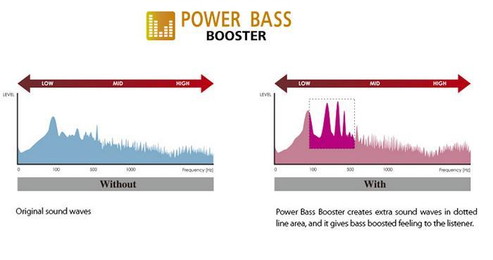 Âm thanh được tinh chỉnh với công nghệ Power Bass Booster