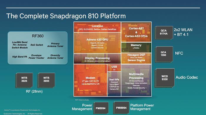 Thông tin chung về các dòng chip mạnh nhất hiện nay