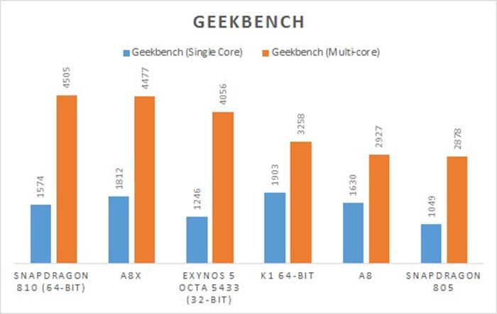 Hiệu năng hoạt động đơn lõi và đa lõi chấm bằng Geekbench