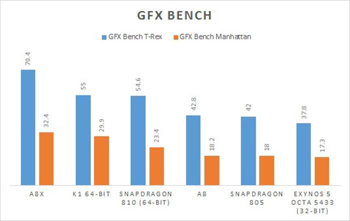 Điểm đồ họa GPU của các dòng chip