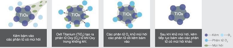 Minh họa về nguyên lý hoạt động của Nano Titanium