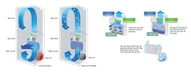 Sự khác biệt giữa làm lạnh thường và làm lạnh Frost Recyling