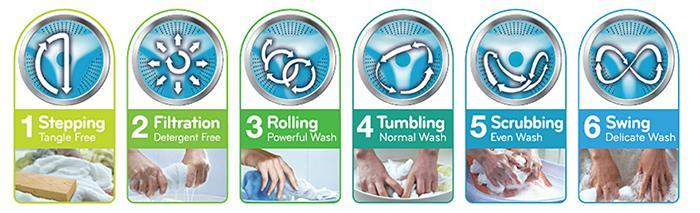 6 Motion mô phỏng lại 6 thao tác đôi tay khi giặt quần áo