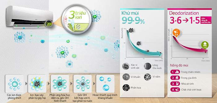 Máy lạnh LG với bộ tạo ion Plasmaster giúp nhà bạn luôn trong lành và mát lạnh