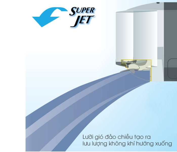 Làm lạnh nhanh với chế độ Super Jet