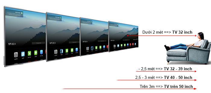 Tivi có nhiều sự lựa chọn với kích cỡ màn hình khác nhau