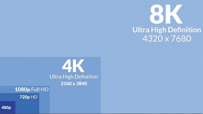Độ phân giải màn hình qHD, HD, FullHD, 2K, 4K là gì?