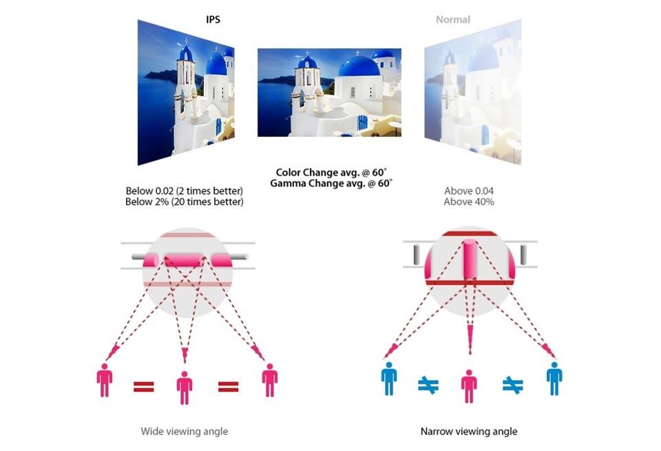 Cấu tạo màn hình IPS (In Plane Switching)