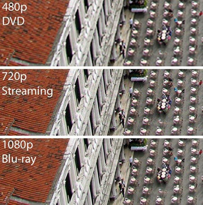 Phân loại các chuẩn phân giải màn hình