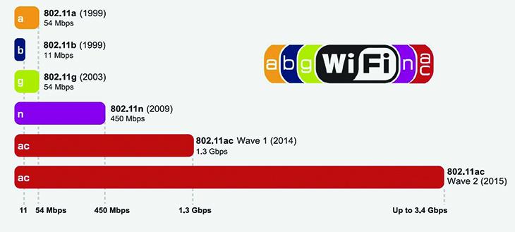 Quá trình phát triển của các chuẩn Wifi.