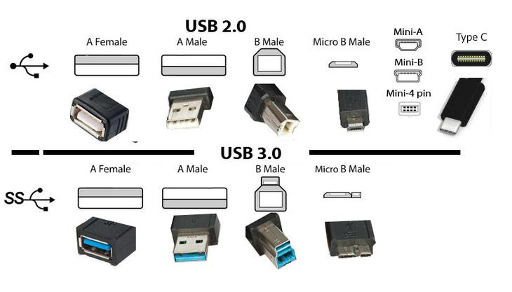 Kết nối USB 3.0 và USB 2.0 là gì? Cách phân biệt?
