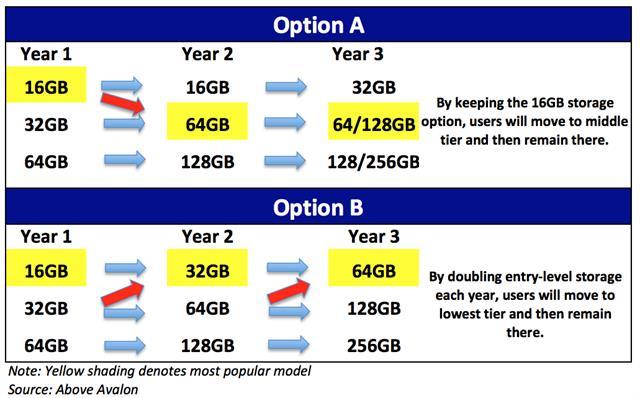 iPhone 16 GB sẽ biến mất sớm